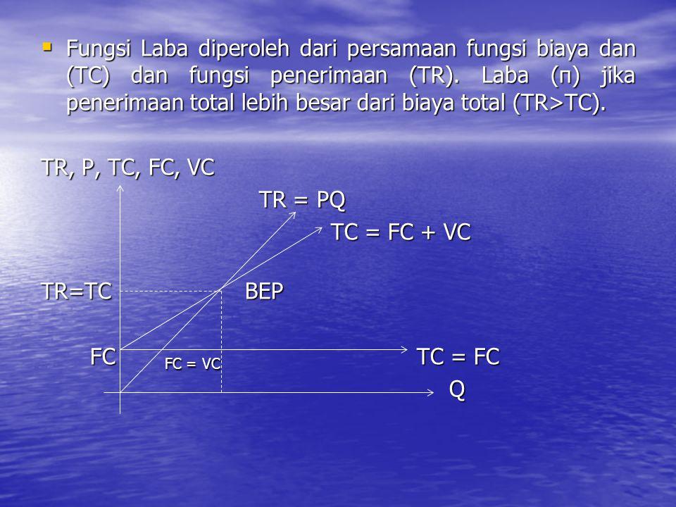  Fungsi Laba diperoleh dari persamaan fungsi biaya dan (TC) dan fungsi penerimaan (TR). Laba (π) jika penerimaan total lebih besar dari biaya total (