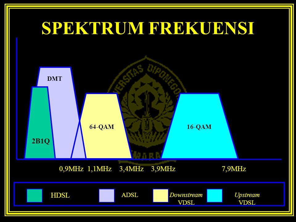 SPEKTRUM FREKUENSI 64-QAM 12.96 Mbit/s 16-QAM 12.96Mbit/s HDSL ADSL Downstream VDSL 64-QAM 16-QAM Upstream VDSL 0,9MHz 1,1MHz 3,4MHz 3,9MHz 7,9MHz DMT
