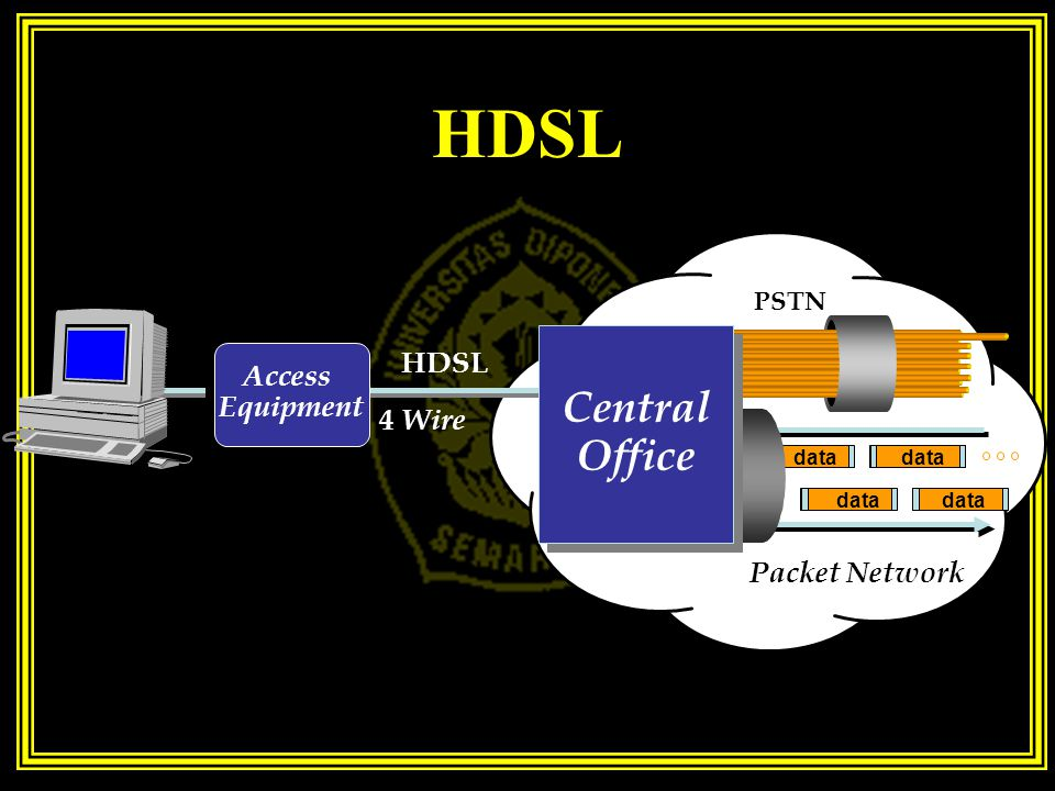 HDSL data Access Equipment Packet Network HDSL 4 Wire PSTN Central Office