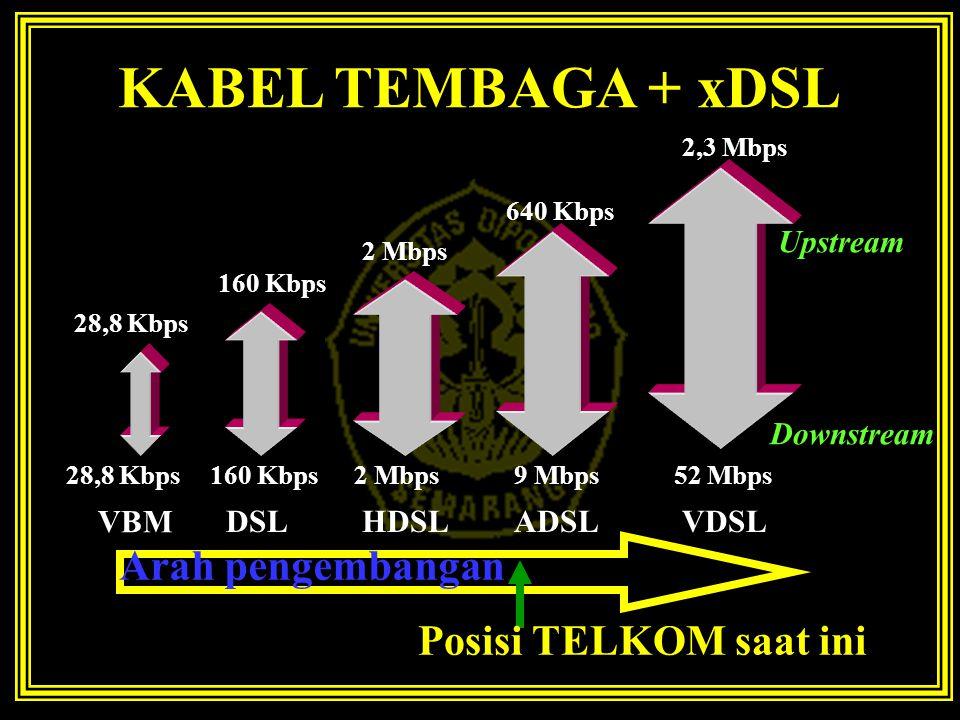 KABEL TEMBAGA + xDSL 28,8 Kbps Downstream 160 Kbps 2 Mbps 640 Kbps 9 Mbps 2,3 Mbps 52 Mbps Upstream Arah pengembangan VBM DSLHDSLADSLVDSL Posisi TELKO