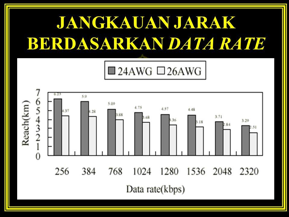 JANGKAUAN JARAK BERDASARKAN DATA RATE
