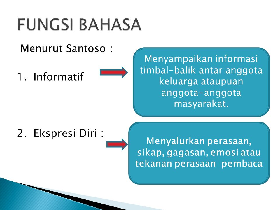 Menurut Santoso : 1. Informatif 2.