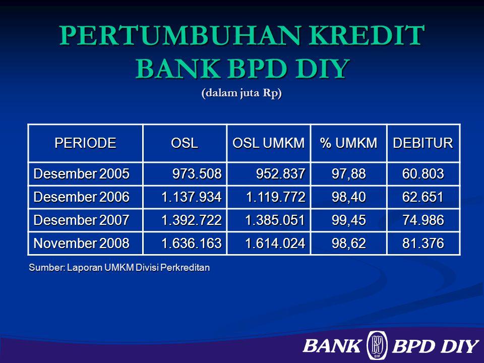 PERTUMBUHAN KREDIT BANK BPD DIY (dalam juta Rp) PERIODEOSL OSL UMKM % UMKM DEBITUR Desember 2005 973.508952.83797,8860.803 Desember 2006 1.137.9341.11