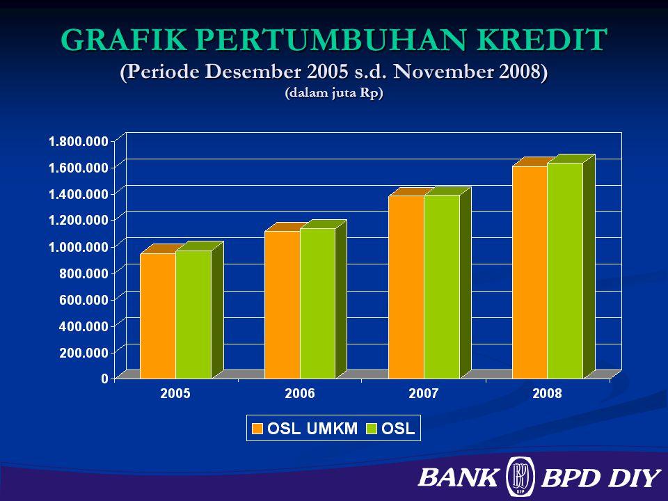 GRAFIK PERTUMBUHAN KREDIT (Periode Desember 2005 s.d. November 2008) (dalam juta Rp)