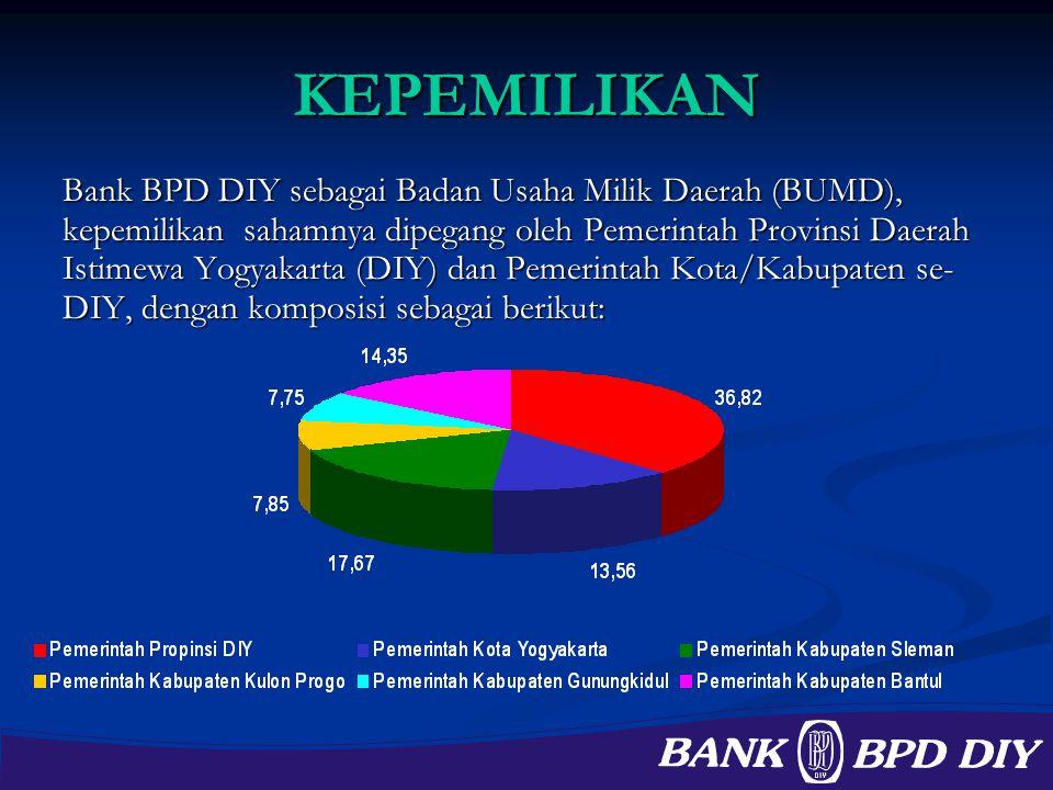 KEPEMILIKAN Bank BPD DIY sebagai Badan Usaha Milik Daerah (BUMD), kepemilikan sahamnya dipegang oleh Pemerintah Provinsi Daerah Istimewa Yogyakarta (D