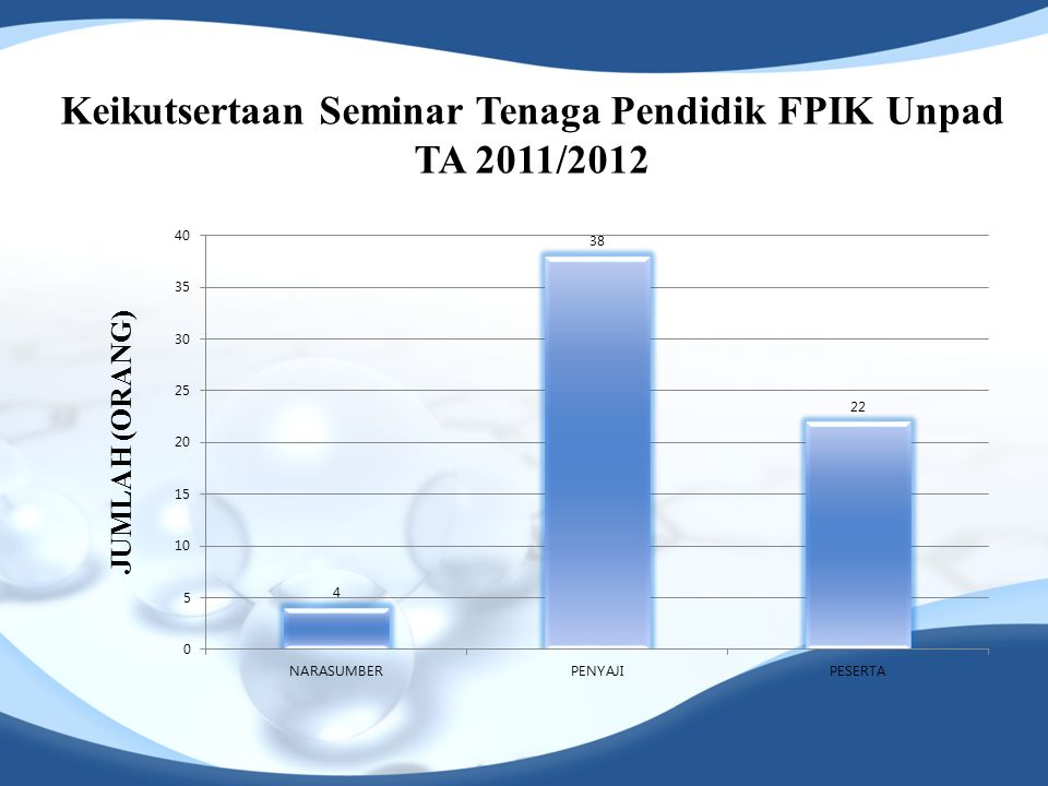 Keikutsertaan Seminar Tenaga Pendidik FPIK Unpad TA 2011/2012