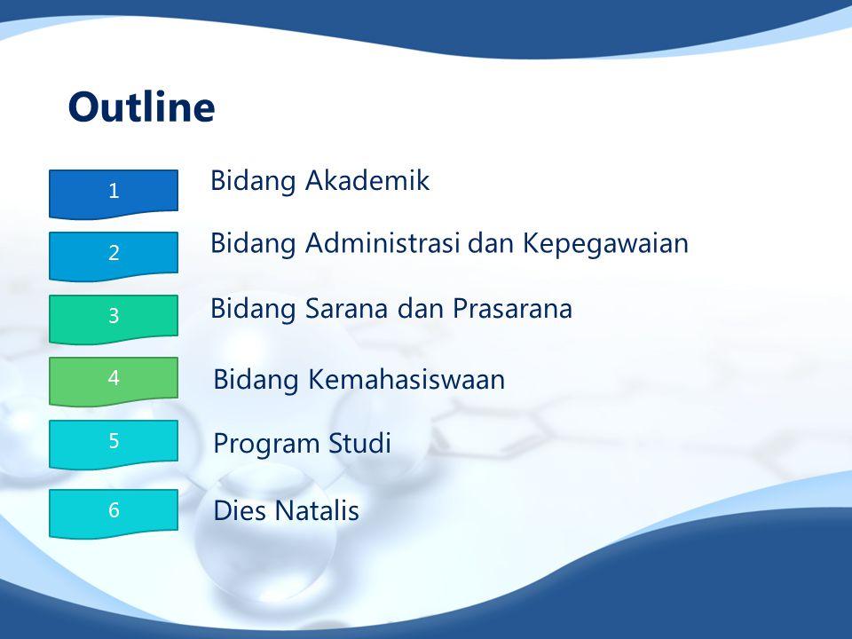 Outline Bidang Akademik Bidang Administrasi dan Kepegawaian Bidang Kemahasiswaan Program Studi Dies Natalis 1 2 5 3 4 6 Bidang Sarana dan Prasarana