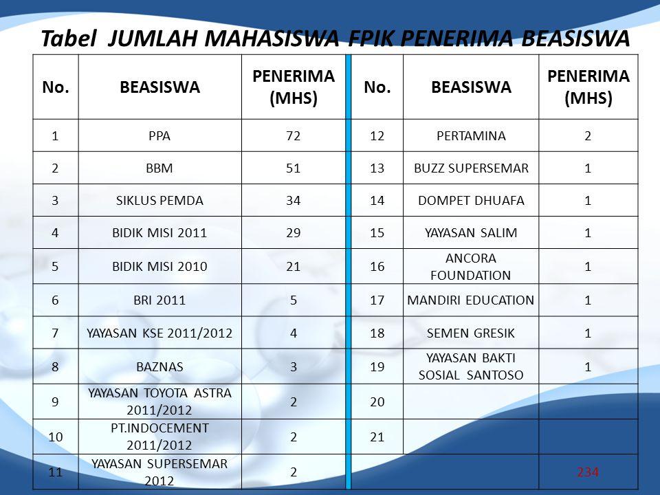 Tabel JUMLAH MAHASISWA FPIK PENERIMA BEASISWA No.BEASISWA PENERIMA (MHS) No.BEASISWA PENERIMA (MHS) 1PPA72 12PERTAMINA2 2BBM5151 13BUZZ SUPERSEMAR1 3S