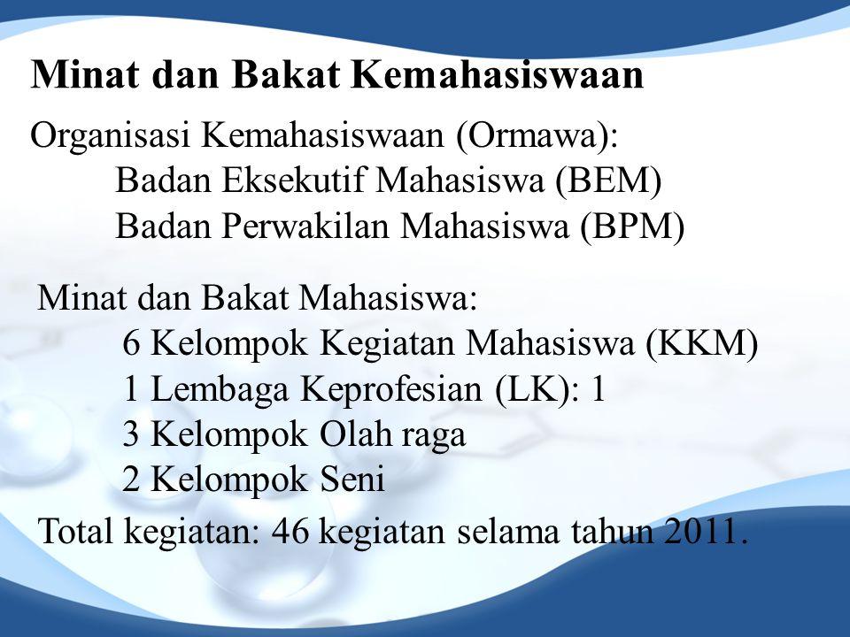 Minat dan Bakat Kemahasiswaan Organisasi Kemahasiswaan (Ormawa): Badan Eksekutif Mahasiswa (BEM) Badan Perwakilan Mahasiswa (BPM) Minat dan Bakat Maha