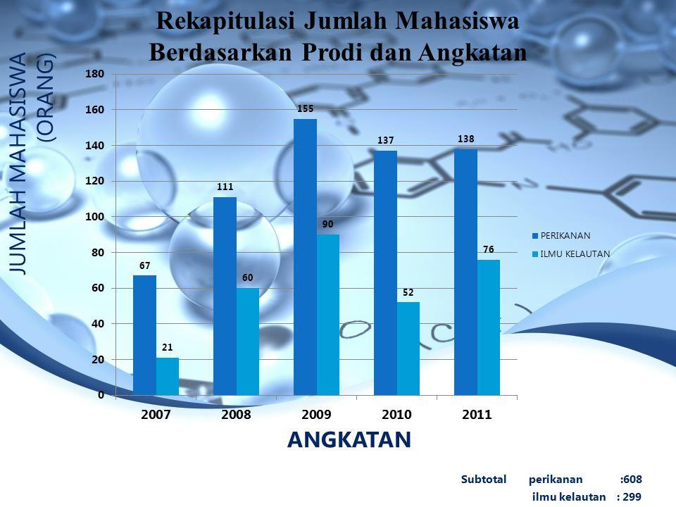 Rekapitulasi Jumlah Mahasiswa Berdasarkan Prodi dan Angkatan ANGKATAN Subtotal perikanan :608 ilmu kelautan : 299 JUMLAH MAHASISWA (ORANG)