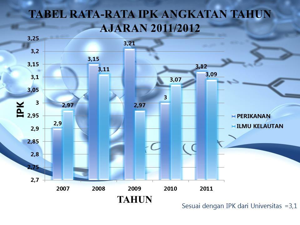 TABEL RATA-RATA IPK ANGKATAN TAHUN AJARAN 2011/2012 Sesuai dengan IPK dari Universitas =3,1