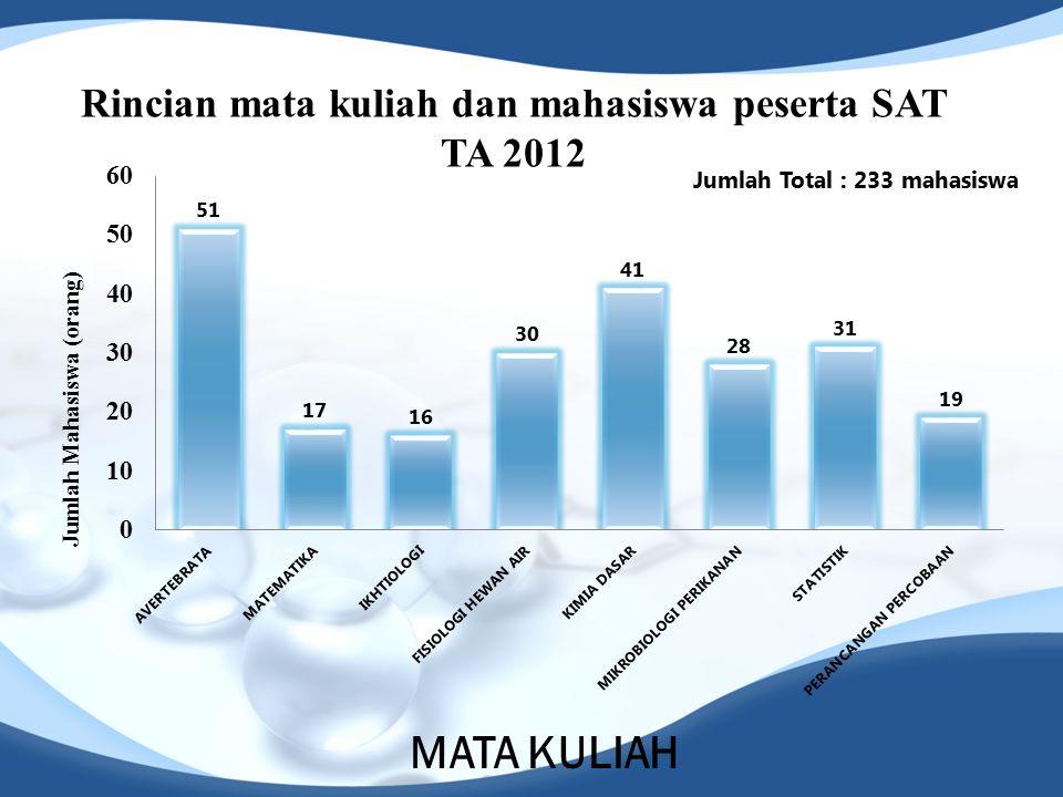 Rincian mata kuliah dan mahasiswa peserta SAT TA 2012 Jumlah Mahasiswa (orang) MATA KULIAH Jumlah Total : 233 mahasiswa