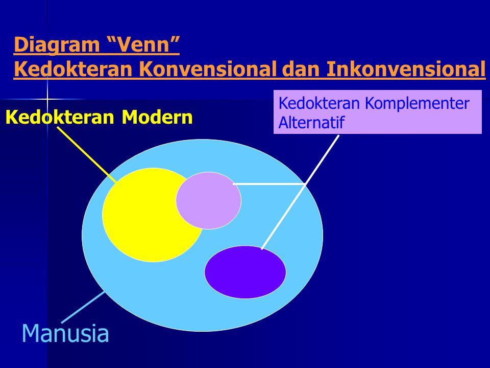 "Diagram ""Venn"" Kedokteran Konvensional dan Inkonvensional Manusia Kedokteran Komplementer Alternatif Kedokteran Modern"
