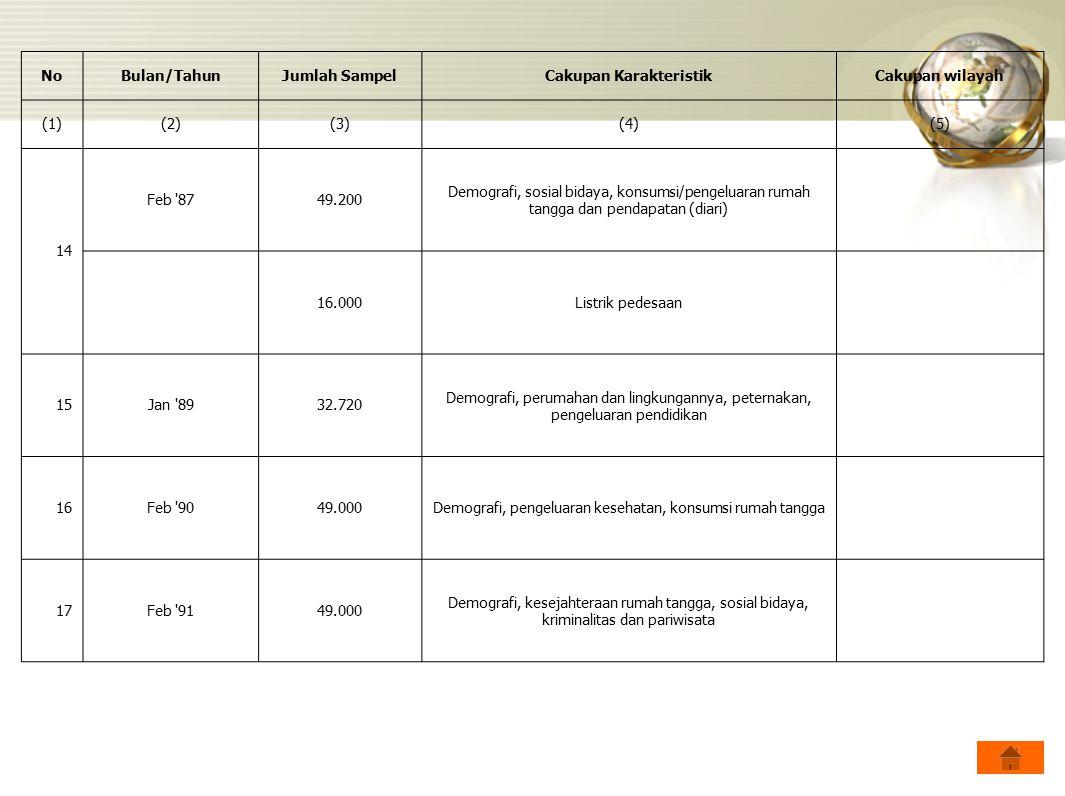 NoBulan/TahunJumlah SampelCakupan KarakteristikCakupan wilayah (1)(2)(3)(4)(5) 14 Feb '8749.200 Demografi, sosial bidaya, konsumsi/pengeluaran rumah t