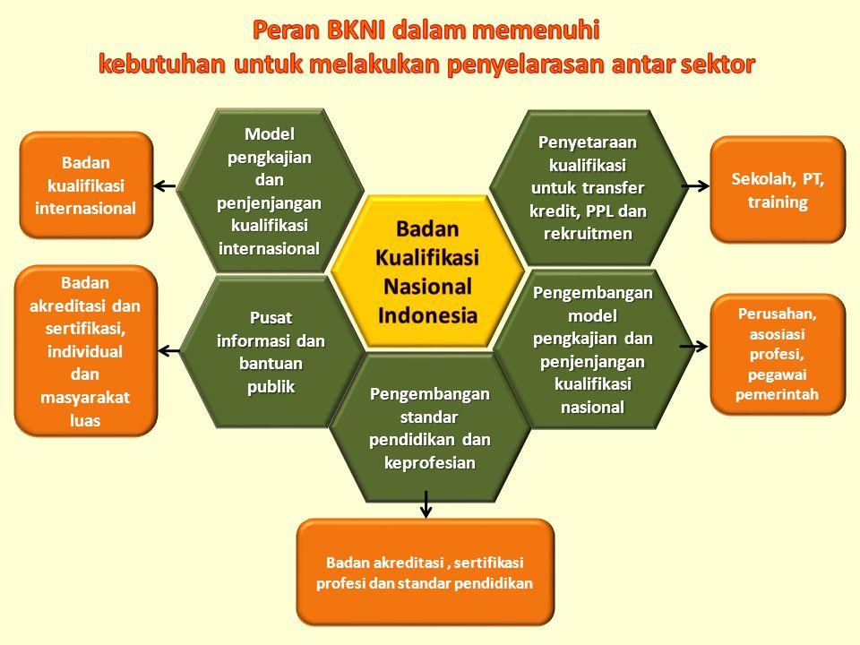 Pengembangan standar pendidikan dan keprofesian Badan akreditasi, sertifikasi profesi dan standar pendidikan Sekolah, PT, training Model pengkajian da