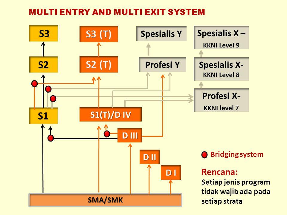 MULTI ENTRY AND MULTI EXIT SYSTEM SMA/SMK D I S1(T)/D IV D III D II Rencana: Setiap jenis program tidak wajib ada pada setiap strata Bridging system