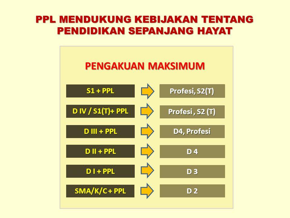 PPL MENDUKUNG KEBIJAKAN TENTANG PENDIDIKAN SEPANJANG HAYAT PENGAKUAN MAKSIMUM SMA/K/C + PPL D 2 D I + PPL D 3 D II + PPL D 4 D III + PPL D4, Profesi D