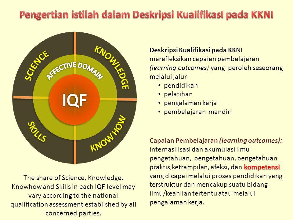 kompetensi Capaian Pembelajaran (learning outcomes): internasilisasi dan akumulasi ilmu pengetahuan, pengetahuan, pengetahuan praktis,ketrampilan, afe