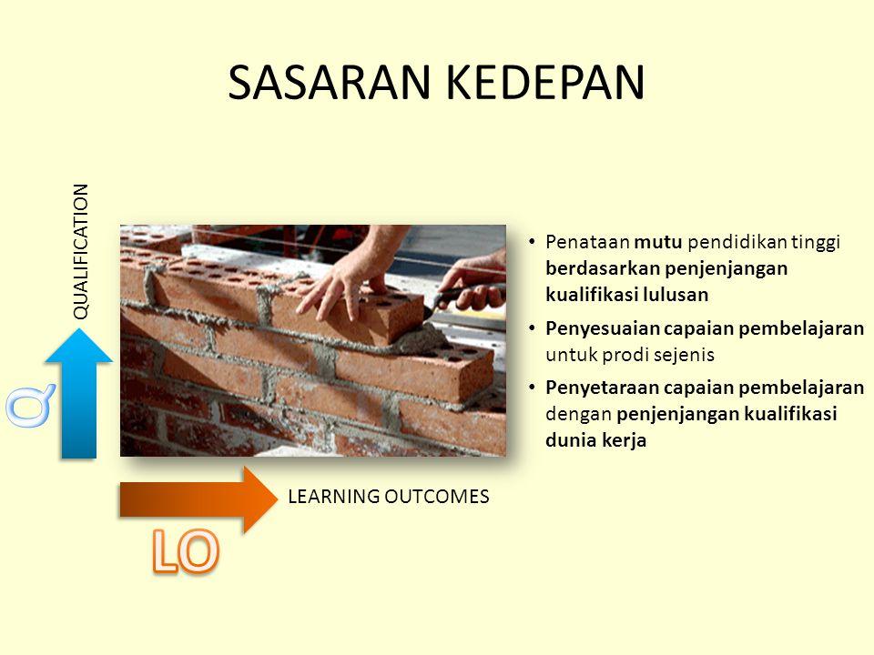 SASARAN KEDEPAN LEARNING OUTCOMES QUALIFICATION Penataan mutu pendidikan tinggi berdasarkan penjenjangan kualifikasi lulusan Penyesuaian capaian pembe