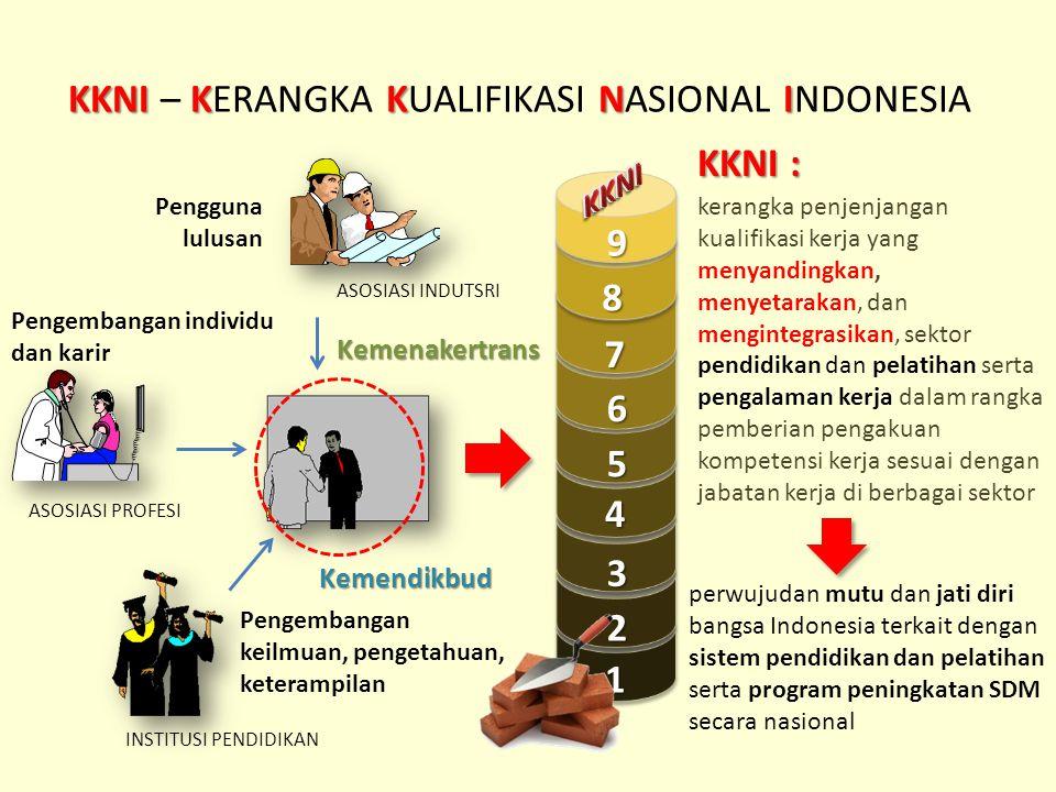 KKNIKKNI KKNI – KERANGKA KUALIFIKASI NASIONAL INDONESIA 1 2 3 4 5 7 8 9 6 ASOSIASI INDUTSRI ASOSIASI PROFESI INSTITUSI PENDIDIKAN Pengguna lulusan Pen
