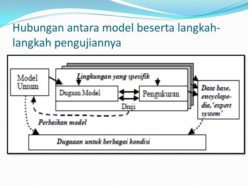 Hubungan antara model beserta langkah- langkah pengujiannya