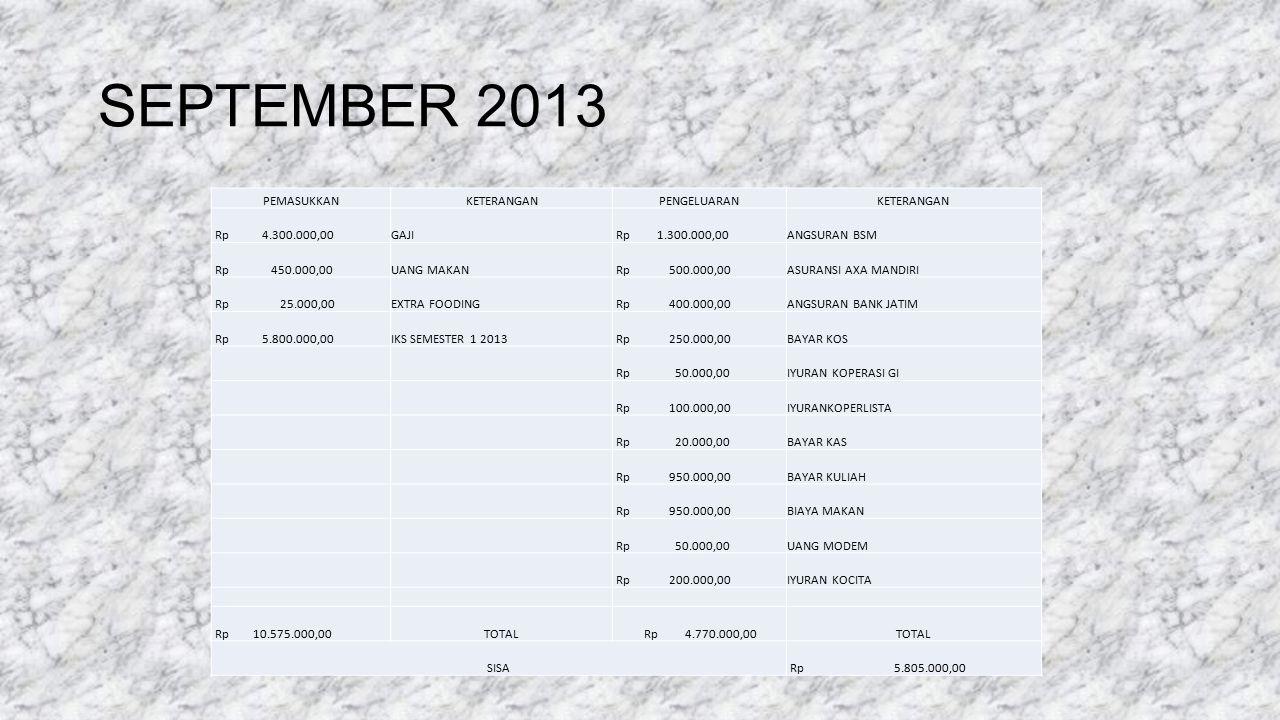 SEPTEMBER 2013 PEMASUKKANKETERANGANPENGELUARANKETERANGAN Rp 4.300.000,00GAJI Rp 1.300.000,00ANGSURAN BSM Rp 450.000,00UANG MAKAN Rp 500.000,00ASURANSI