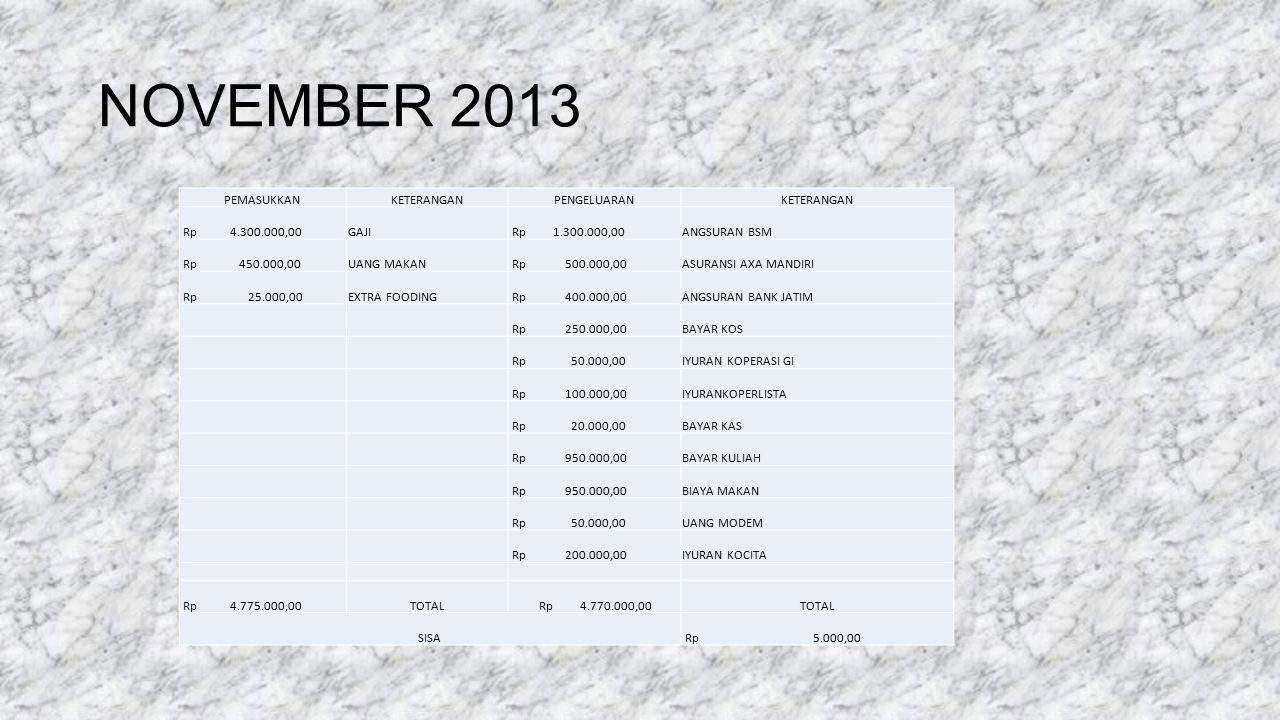 NOVEMBER 2013 PEMASUKKANKETERANGANPENGELUARANKETERANGAN Rp 4.300.000,00GAJI Rp 1.300.000,00ANGSURAN BSM Rp 450.000,00UANG MAKAN Rp 500.000,00ASURANSI