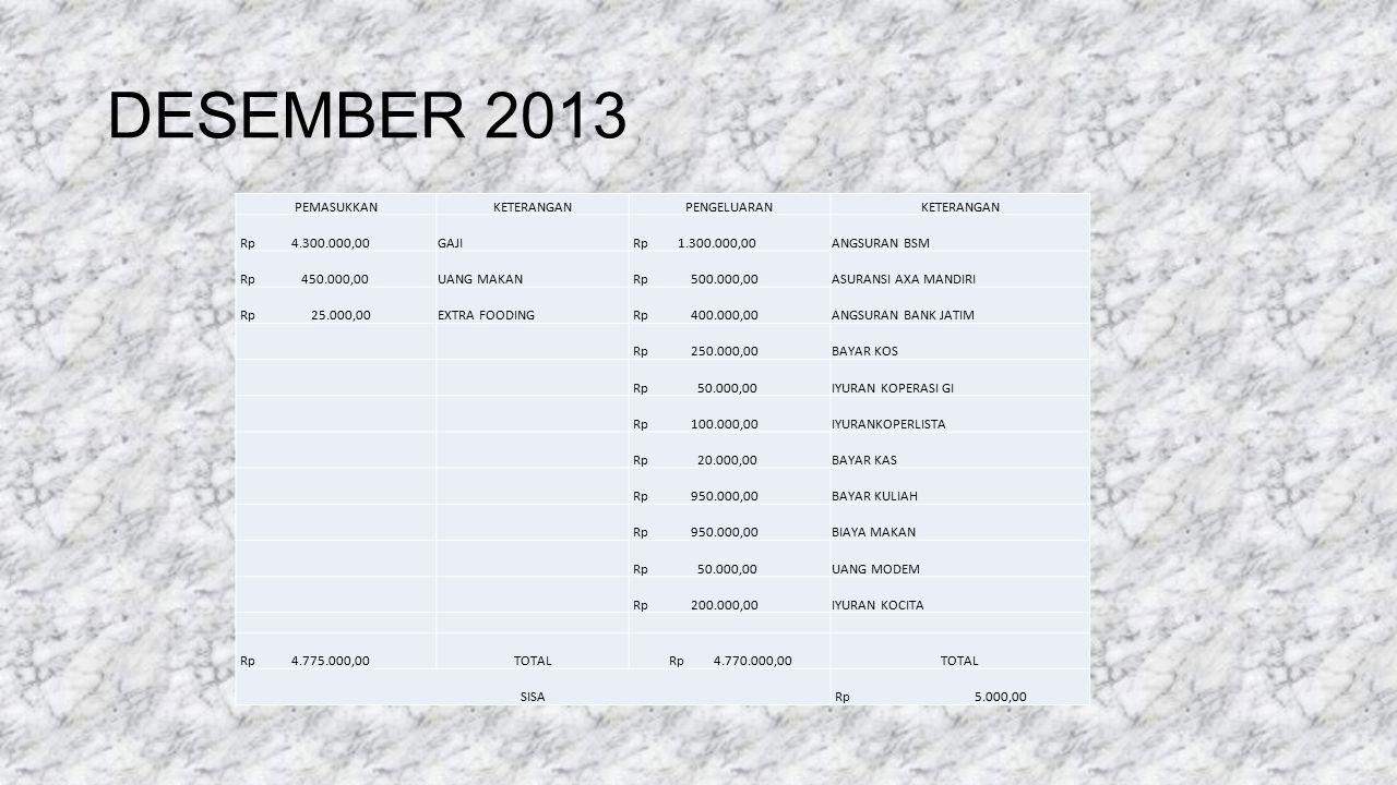 DESEMBER 2013 PEMASUKKANKETERANGANPENGELUARANKETERANGAN Rp 4.300.000,00GAJI Rp 1.300.000,00ANGSURAN BSM Rp 450.000,00UANG MAKAN Rp 500.000,00ASURANSI
