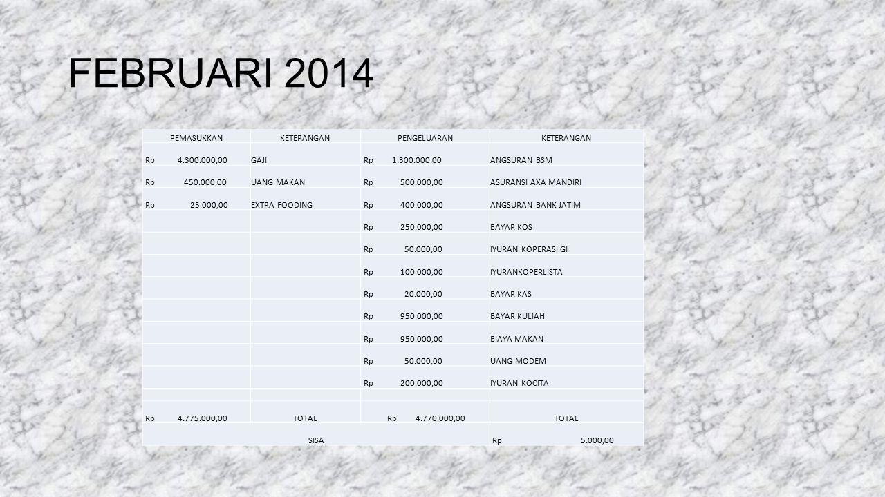 FEBRUARI 2014 PEMASUKKANKETERANGANPENGELUARANKETERANGAN Rp 4.300.000,00GAJI Rp 1.300.000,00ANGSURAN BSM Rp 450.000,00UANG MAKAN Rp 500.000,00ASURANSI