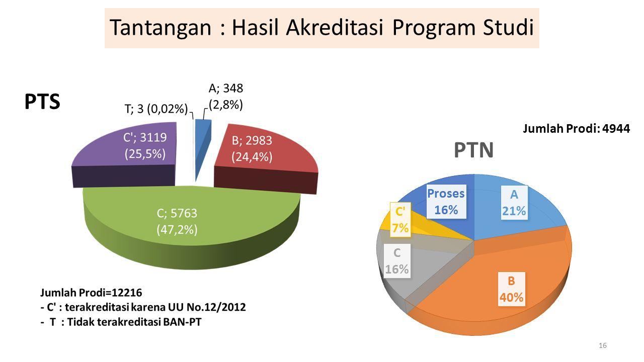 Tantangan : Hasil Akreditasi Program Studi 16 PTS Jumlah Prodi: 4944