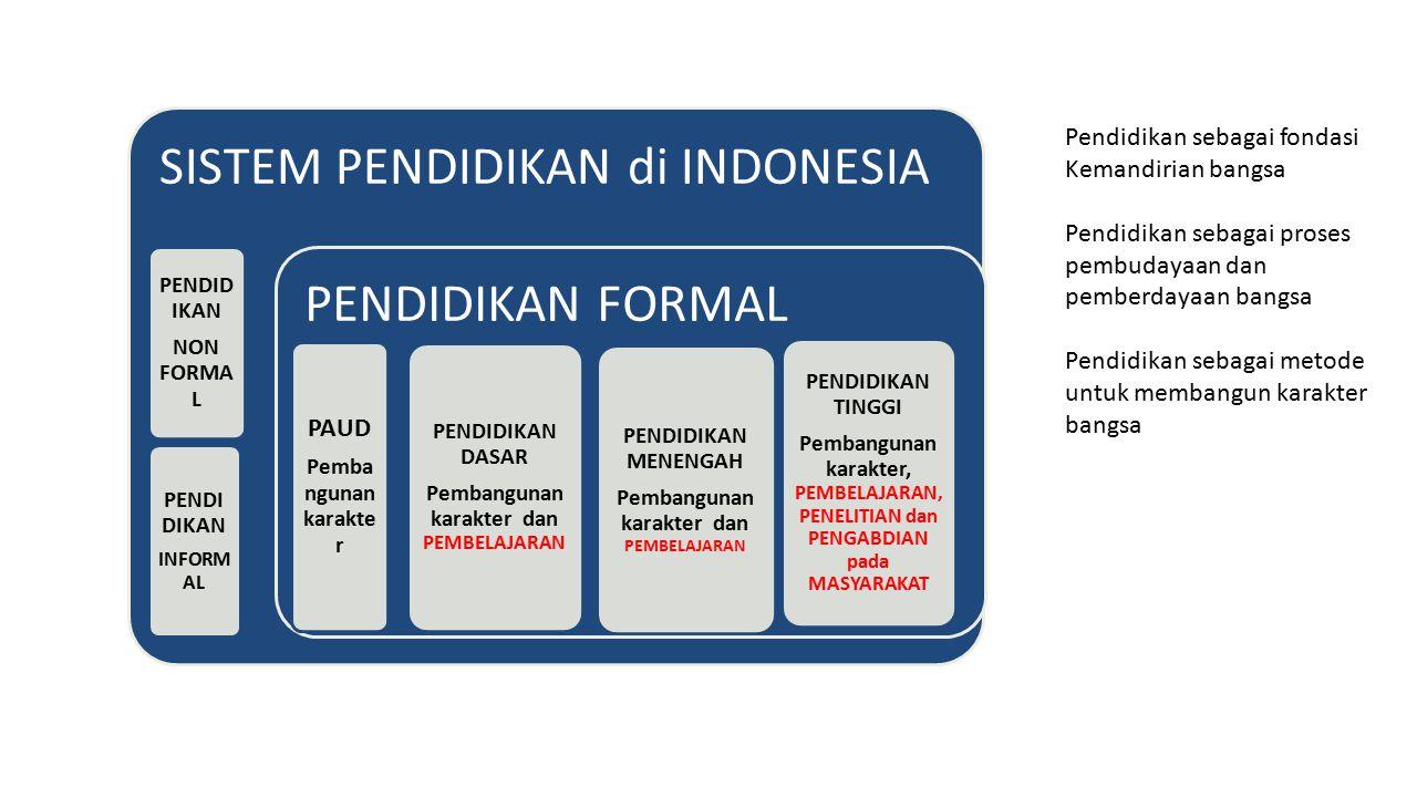 SISTEM PENDIDIKAN di INDONESIA PENDID IKAN NON FORMA L PENDI DIKAN INFORM AL PENDIDIKAN FORMAL PAUD Pemba ngunan karakte r PENDIDIKAN DASAR Pembanguna