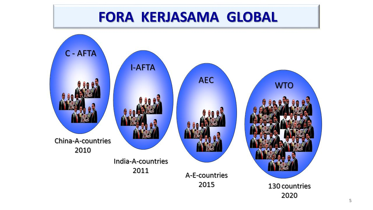 FORA KERJASAMA GLOBAL FORA KERJASAMA GLOBAL 5 130 countries 2020 A-E-countries2015 India-A-countries2011 China-A-countries2010