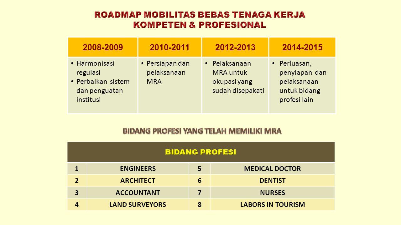 2008-20092010-20112012-20132014-2015 Harmonisasi regulasi Perbaikan sistem dan penguatan institusi Persiapan dan pelaksanaan MRA Pelaksanaan MRA untuk