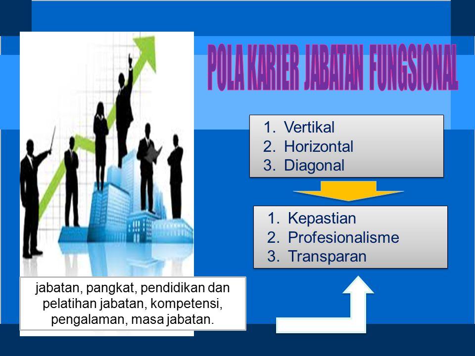  Memperluas untuk menduduki jabatan tertentu;  Profesionalisme PNS;  Kejelasan peran dan kinerja;  Kedudukan, Tugas tersetruktur dan berjenjang, kemandirian tugas;  Tingkat/jenjang : Terampil (Penyelia, III/d) Keahlian (Utama, IV/e)  Memperpendek rentang kedali.
