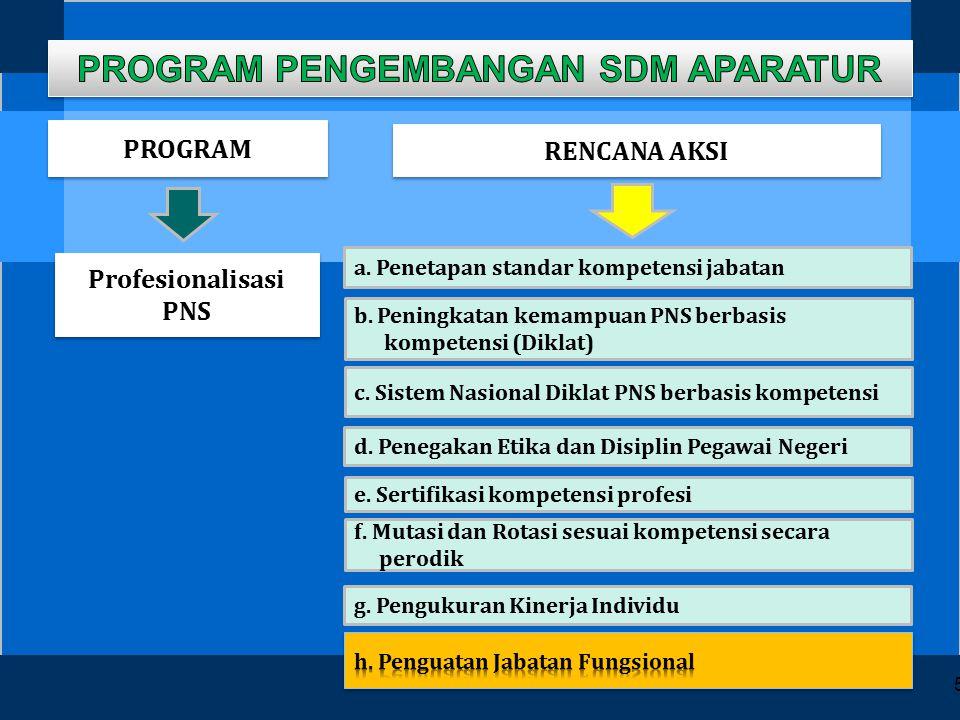 Program Percepatan Reformasi Birokrasi (Ekstraksi dari Grand Design Reformasi Birokrasi sampai dengan tahun 2014 ) Penataan Struktur Birokrasi.