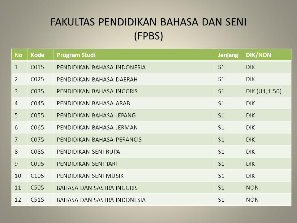 FAKULTAS PENDIDIKAN BAHASA DAN SENI (FPBS) NoKodeProgram StudiJenjangDIK/NON 1C015 PENDIDIKAN BAHASA INDONESIA S1DIK 2C025 PENDIDIKAN BAHASA DAERAH S1