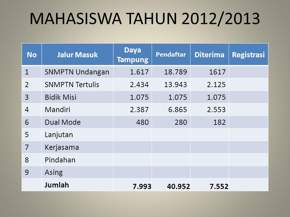 MAHASISWA TAHUN 2012/2013 NoJalur Masuk Daya Tampung Pendaftar DiterimaRegistrasi 1SNMPTN Undangan1.61718.7891617 2SNMPTN Tertulis2.43413.9432.125 3Bi