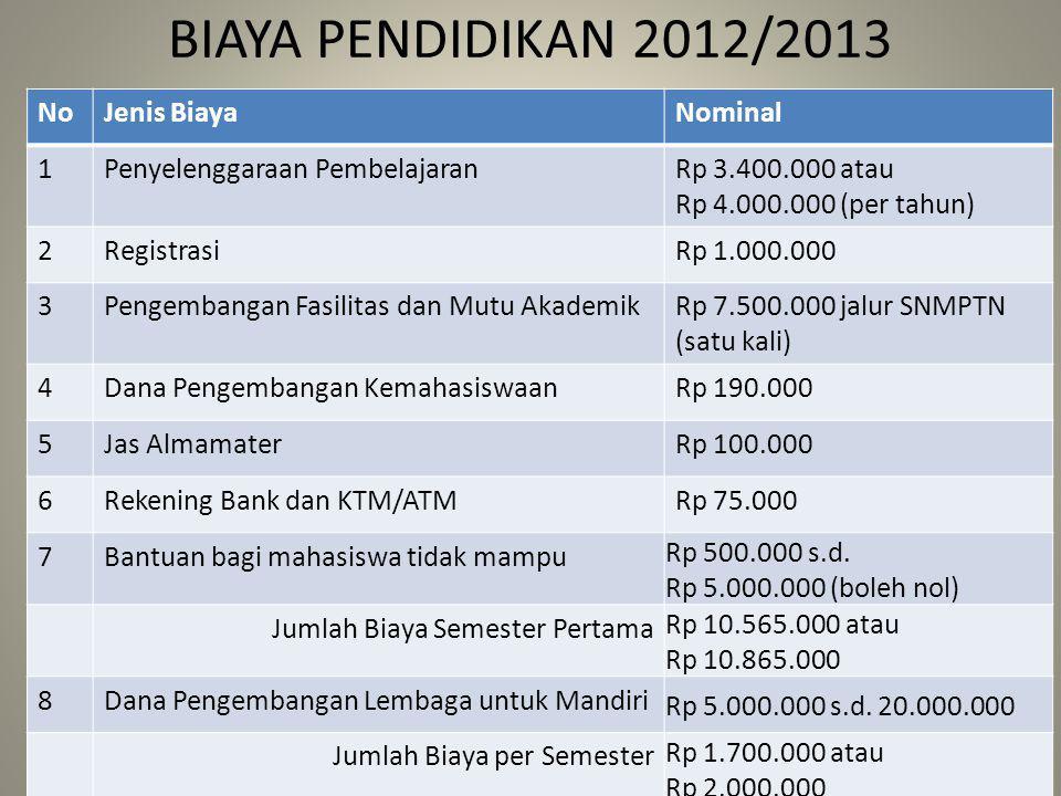 BIAYA PENDIDIKAN 2012/2013 NoJenis BiayaNominal 1Penyelenggaraan PembelajaranRp 3.400.000 atau Rp 4.000.000 (per tahun) 2RegistrasiRp 1.000.000 3Penge
