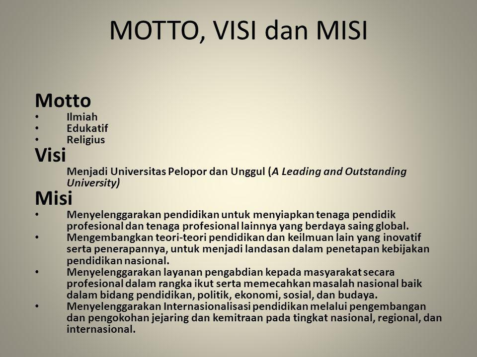 MOTTO, VISI dan MISI Motto Ilmiah Edukatif Religius Visi Menjadi Universitas Pelopor dan Unggul (A Leading and Outstanding University) Misi Menyelengg