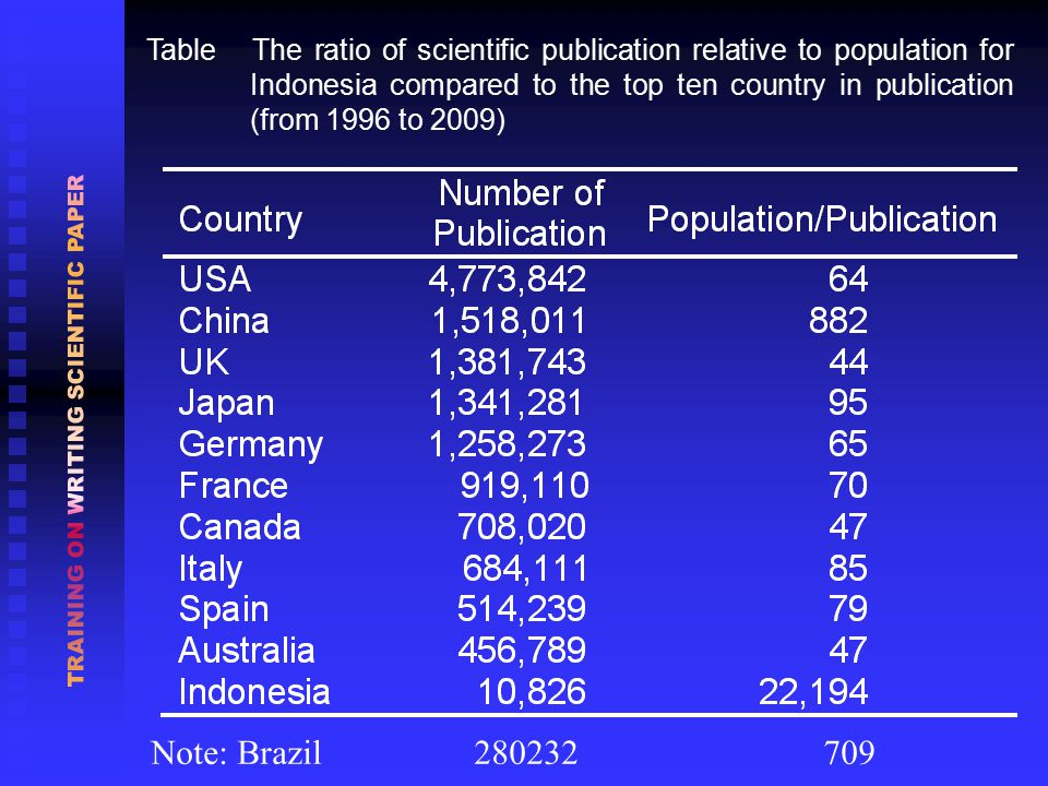 Table The ratio of scientific publication relative to population for Indonesia compared to the top ten country in publication (from 1996 to 2009) Note: Brazil 280232 709
