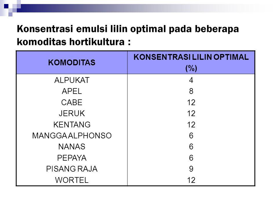 Konsentrasi emulsi lilin optimal pada beberapa komoditas hortikultura : KOMODITAS KONSENTRASI LILIN OPTIMAL (%) ALPUKAT APEL CABE JERUK KENTANG MANGGA