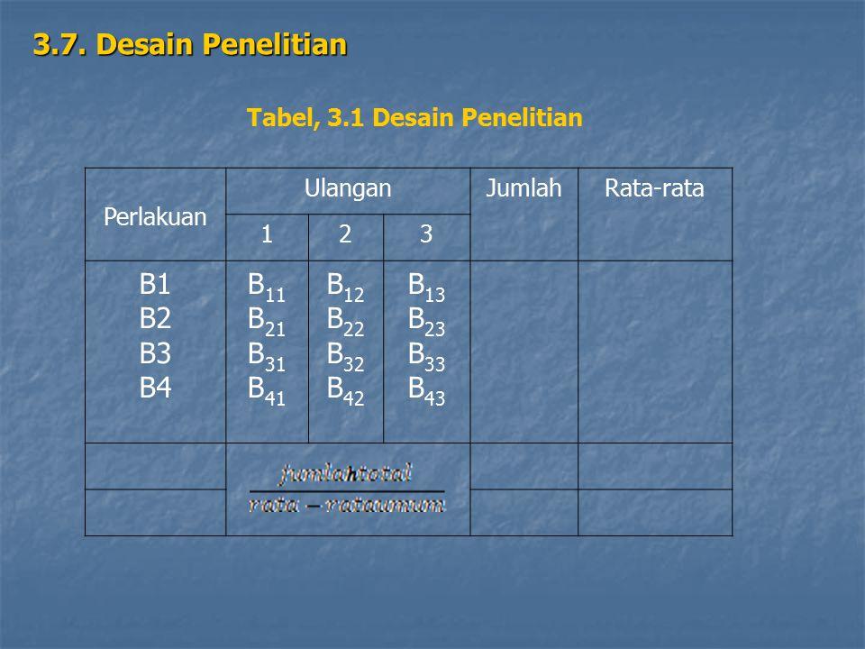 3.7. Desain Penelitian Tabel, 3.1 Desain Penelitian Perlakuan UlanganJumlahRata-rata 123 B1B2B3B4B1B2B3B4 B11B21B31B41B11B21B31B41 B12B22B32B42B12B22B