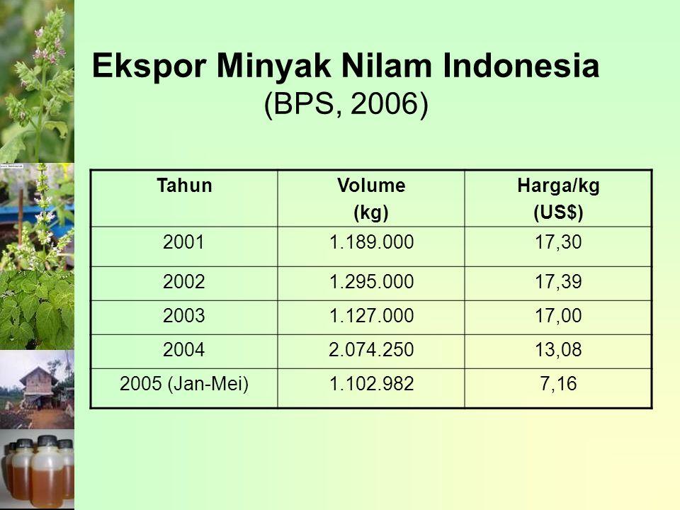 Ekspor Minyak Nilam Indonesia (BPS, 2006) TahunVolume (kg) Harga/kg (US$) 20011.189.00017,30 20021.295.00017,39 20031.127.00017,00 20042.074.25013,08 2005 (Jan-Mei)1.102.9827,16