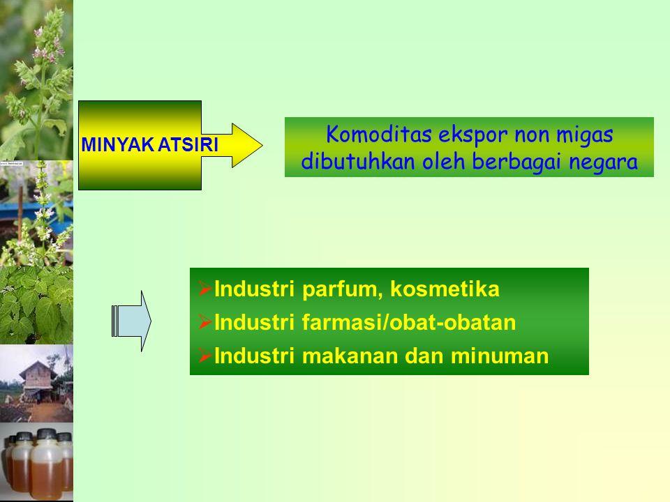 Indonesia adalah produsen minyak sereh wangi terbesar setelah Cina Hampir 75% diekspor dalam bentuk minyak kasar Impor turunan minyak atsiri 2.1 kali nilai ekspor Citronella Oil Rata-rata ekspor Indonesia ke Amerika Serikat Periode 2001-2005 389.400 US/th 79.480 kg/th 9.490.400 US/th Mixtures Odor Rata-rata Impor Indonesia dari Amerika Serikat Periode 2001-2005 Department of Commerce, U.S.