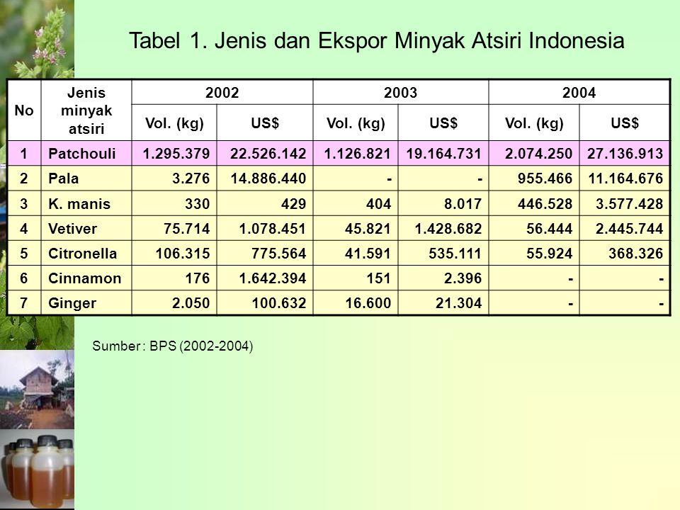 No Jenis minyak atsiri 200220032004 Vol.(kg)US$Vol.
