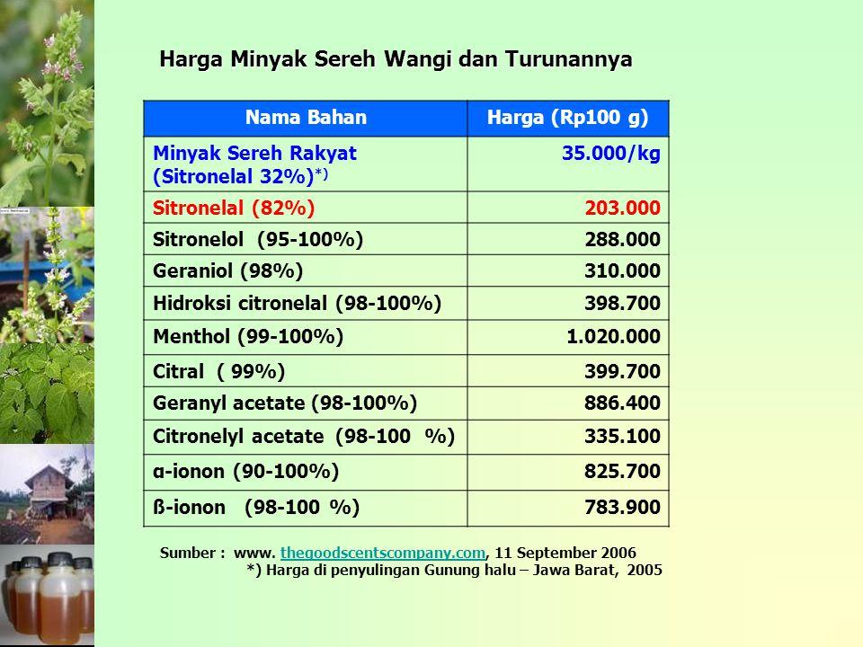 Harga Minyak Sereh Wangi dan Turunannya Nama BahanHarga (Rp100 g) Minyak Sereh Rakyat (Sitronelal 32%) *) 35.000/kg Sitronelal (82%)203.000 Sitronelol (95-100%)288.000 Geraniol (98%)310.000 Hidroksi citronelal (98-100%)398.700 Menthol (99-100%)1.020.000 Citral ( 99%)399.700 Geranyl acetate (98-100%)886.400 Citronelyl acetate (98-100 %)335.100 α-ionon (90-100%)825.700 ß-ionon (98-100 %)783.900 Sumber : www.