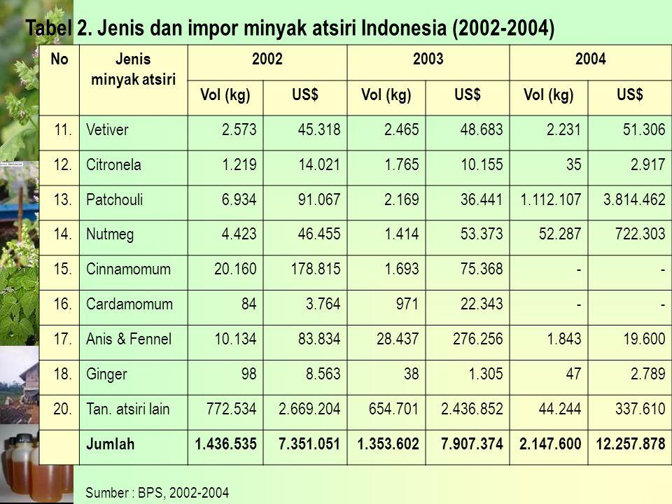 Tabel 2. Jenis dan impor minyak atsiri Indonesia (2002-2004) NoJenis minyak atsiri 200220032004 Vol (kg)US$Vol (kg)US$Vol (kg)US$ 11.Vetiver2.57345.31