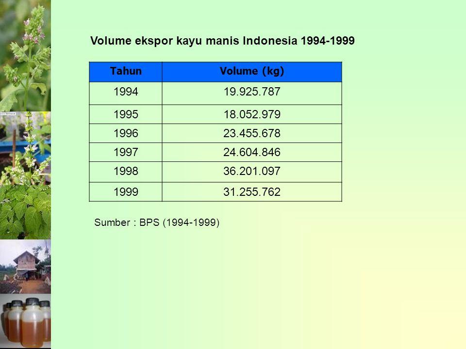 TahunVolume (kg) 199419.925.787 199518.052.979 199623.455.678 199724.604.846 199836.201.097 199931.255.762 Volume ekspor kayu manis Indonesia 1994-1999 Sumber : BPS (1994-1999)
