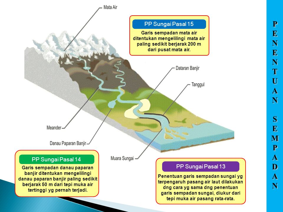PP Sungai Pasal 13 Penentuan garis sempadan sungai yg terpengaruh pasang air laut dilakukan dng cara yg sama dng penentuan garis sempadan sungai, diukur dari tepi muka air pasang rata-rata.