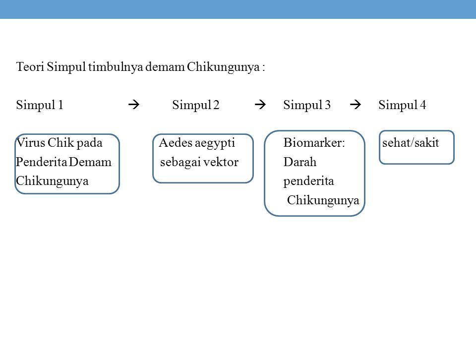 Teori Simpul timbulnya demam Chikungunya : Simpul 1  Simpul 2  Simpul 3  Simpul 4 Virus Chik pada Aedes aegypti Biomarker: sehat/sakit Penderita De
